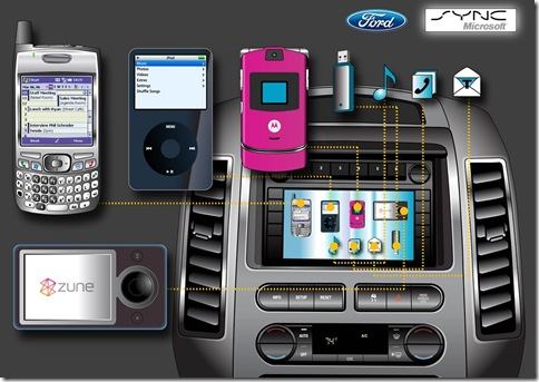 Ford Sync ™:  Ford Sync™ allows consumers to operate nearly any mobile phone or digital media player using voice commands or the vehicle's steering wheel or radio controls. Pictured here are just some of the devices that can easily function inside of Ford vehicles equipped with Sync.