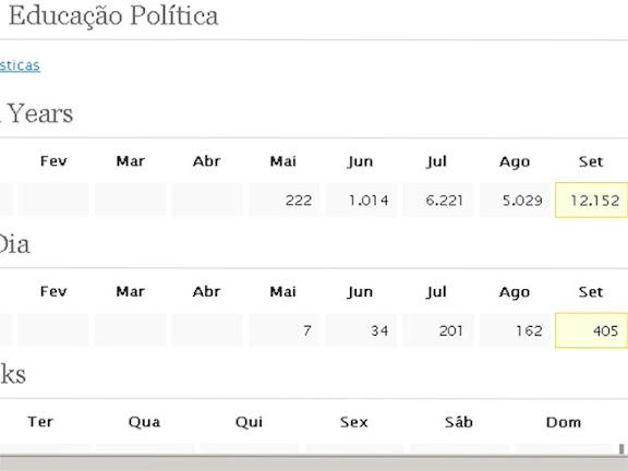 Painel do contador do wordpress com número de acessos do blog em setembro em setembr