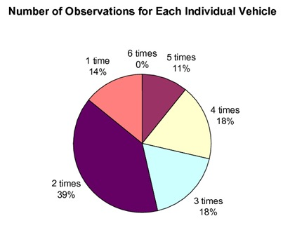 number of observations