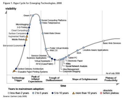 gartner-hype-cycle1