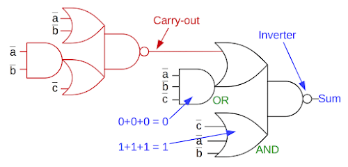 Simplified 8008 ALU Slice, Showing The Full Adder Circuit