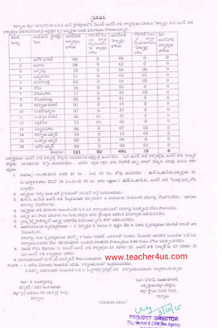 Recruitment of Kurnool dist Anganwadi Workers and Helpers