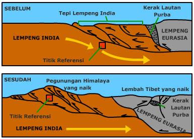 Fungsi dan Proses Terbentuknya Gunung