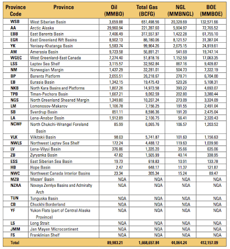 Table 1. Summary of Results of the Circum-Arctic Resource Appraisal [MMBO, million barrels of oil; BCFG, billion cubic feet of natural gas; MMBNGL, million barrels of natural gas liquids; NQA, not quantitatively assessed. Results shown are fully risked mean estimates. For gas accumulations, all liquids are included as NGL (natural gas liquids). Provinces are listed in ranked order of total barrels of oil and oil-equivalent natural gas (BOE).] Source: USGS