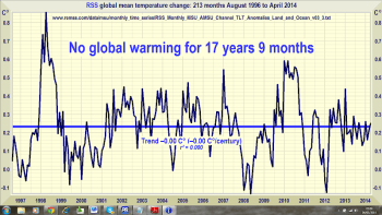 No global warming for 17 years and 9 months