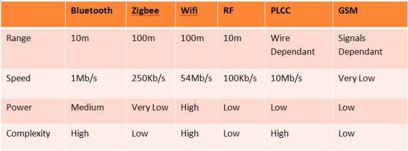 Compunication Technologies Comparison