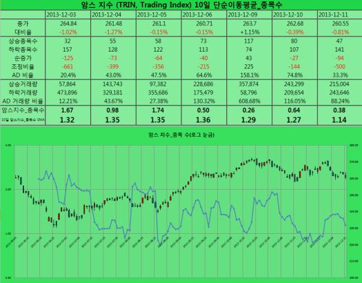2013-12-11 암스 지수 종목수