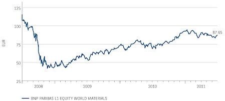 BNP Paribas World Materials Fund performance