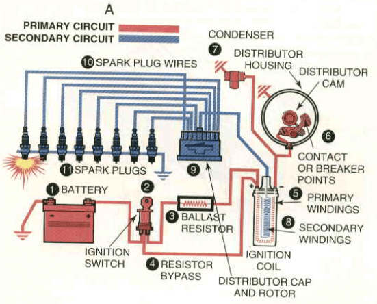 Autonewpro: All About Ignition System