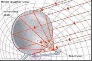 O motivo da antena Banda Ku não ter foco central