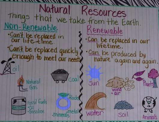 Image result for difference between renewable and nonrenewable resources