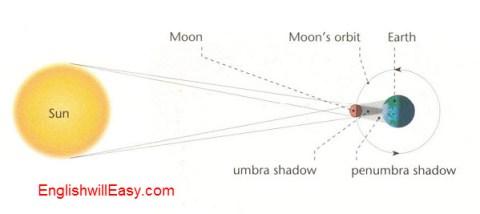 sol နေကြတ်, Luna, órbita de la luna, tierra, sombra Umbra, တို့သည်မဟူရာအမှောင် shadowm