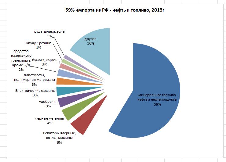 59% импорта из РФ - энергоносители