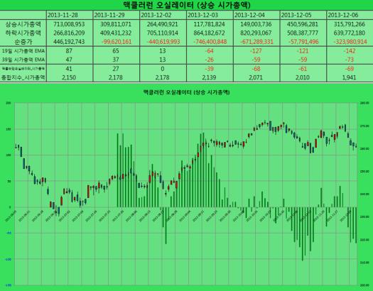 2013-12-06 맥클러런 오실레이터 상승시가총액