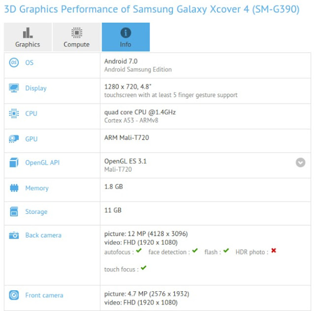 Samsung Galaxy XCover 4 Specifications Spotted On GFXBench 1