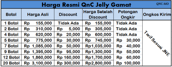 Distributor Resmi QnC Jelly Gamat
