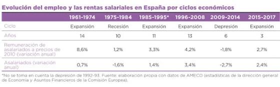 tabla evolucion del empleo.jpg