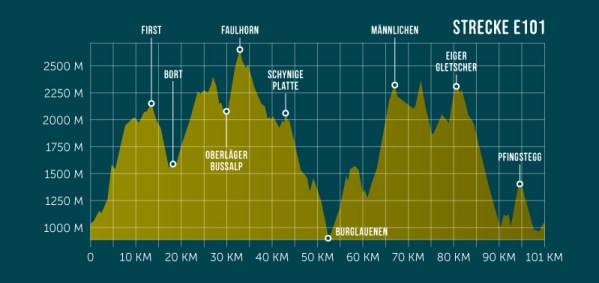 Ultra Trail E101 profile de la course