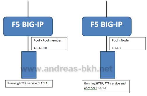 Perbedaan member dan node di F5 BIG-IP Load Balancer