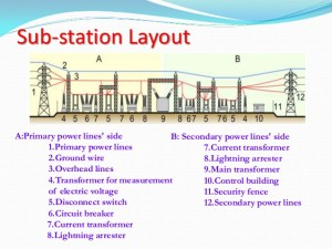 Electrical and Electronics study portal: Substation