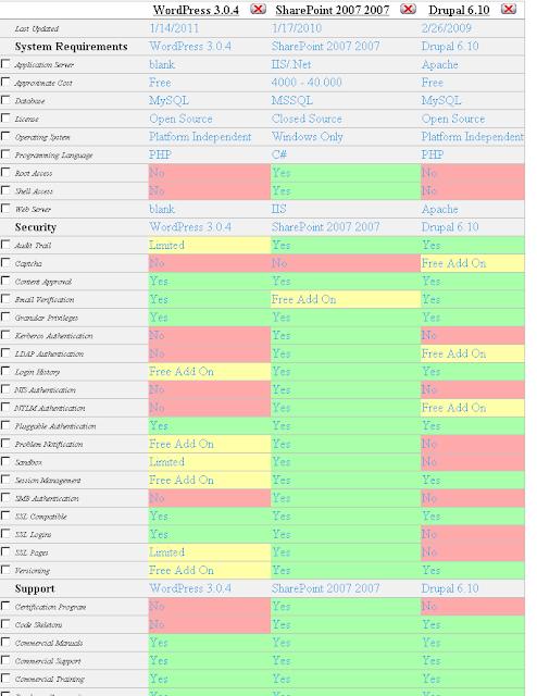Tabelle, Vergleich Sharepoint, Drupal, WordPress