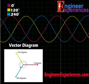 3 Phase Voltage waveform with vector diagram