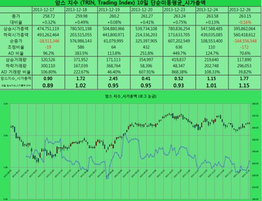 2013-12-26 암스지수 시가총액