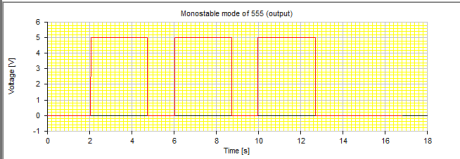 Output of Mono stable circuit