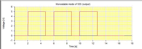 Output of Mono stable circuit