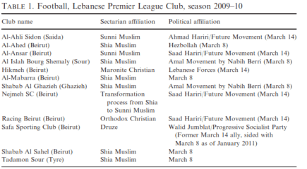 Source: Danyel Reiche, War Minus the Shooting? The politics of sport in Lebanon as a unique case in comparative politics, Third World Quarterly, March 2011)