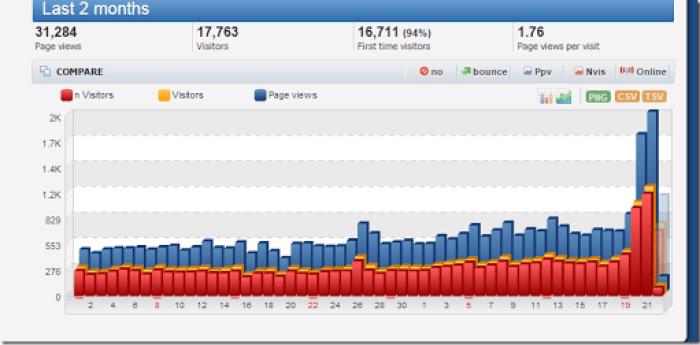 visitor blog naik dan turun drastis secara cepat