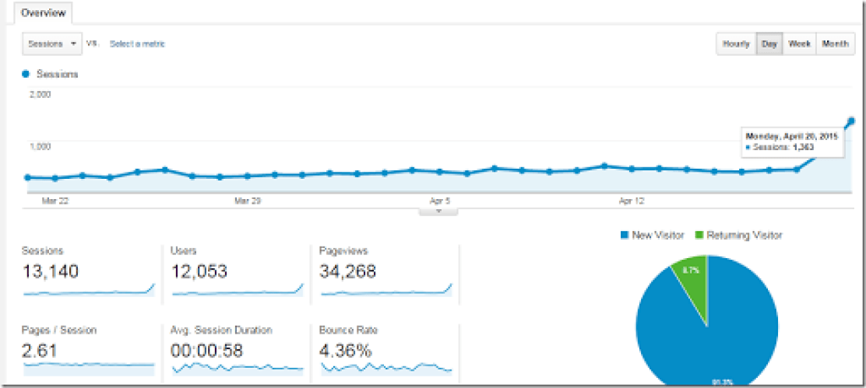 traffik blog tiba tiba naik drastis