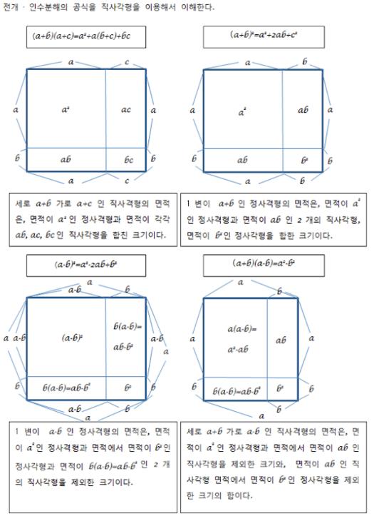 전개 · 인수분해 공식