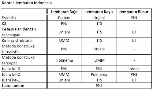 ITB di KJI-KBGI 2011 (3/4)