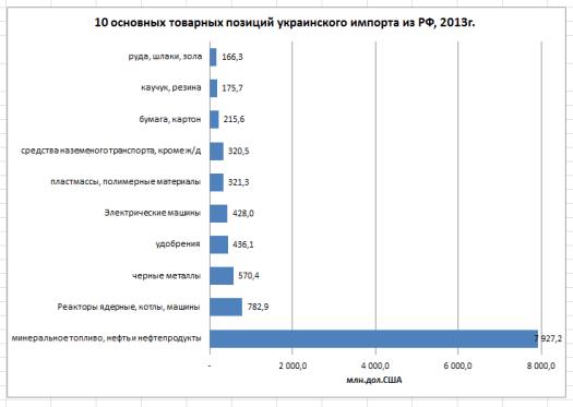 основные позиции украинского импорта из РФ