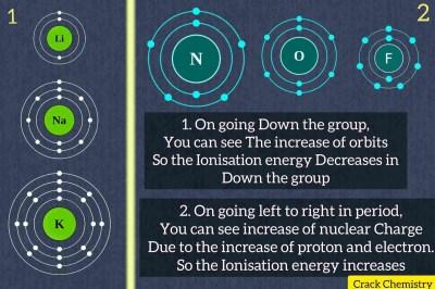 Crackchemistry, Ionisation Energy, Periodic table, Periodic properties