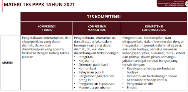 Jadwal Lengkap Pendaftaran dan Seleksi PPPK dan CPNS Tahun  JADWAL PENDAFTARAN PPPK DAN CPNS TAHUN 2021 BERDASARKAN PPT RAPAT PERSIAPAN PENGADAAN CASN 7 MEI 2021