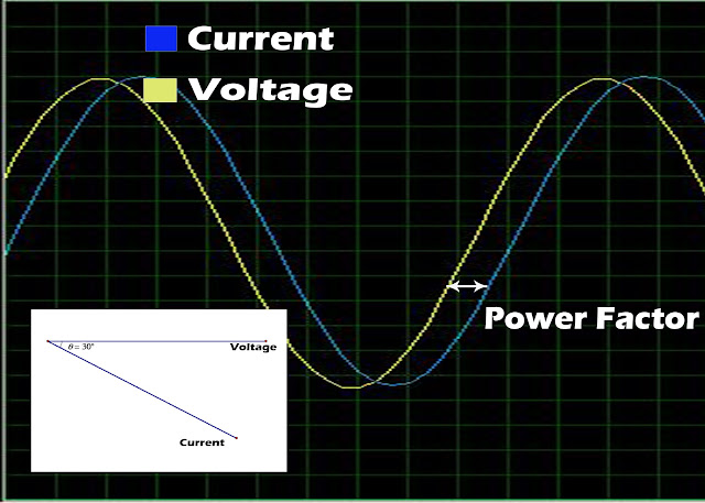 Power factor measurement using ATmega8 /16