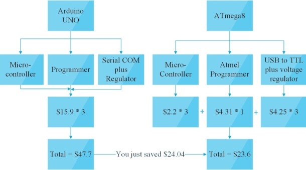 Cost Comparision of Arduino and ATmega