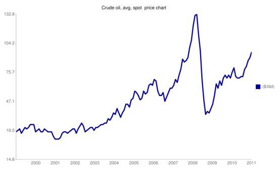Evolucion del precio del petroleo, 2000-2010