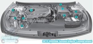 2015 Hyundai Sonata Engine Compartment Diagram (20 TGDI)