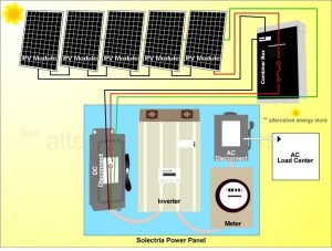 Solar energy installation, panel: Grid tie solar system