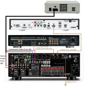Home Theater Receiver Wiring Diagram | Home Wiring and Electrical Diagram