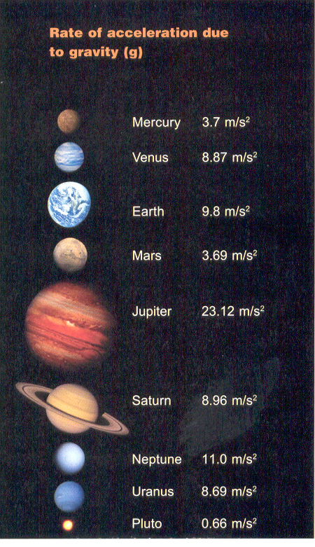 Gravity of All Planets Pics about space