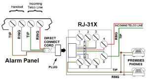 Can I use an RJ31X to Connect 2GIG GC3 to a Phone Line