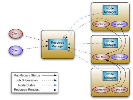 Hadoop YARN Architecture