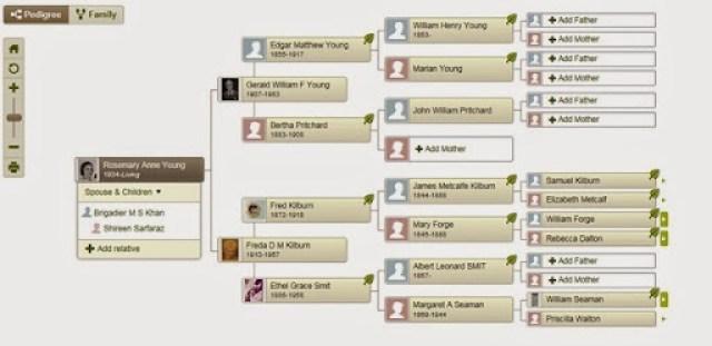 Rosemarys pedigree family tree