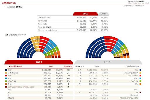 EleccionsCAT2012.jpg