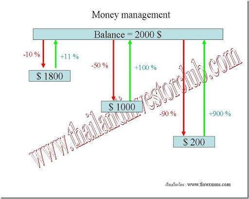 การวางแผน Money management 1