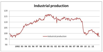 13 01 14 Figure 1 Industrial production